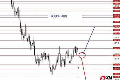 """XM美元指数上涨趋势当中的高位震荡"""""""