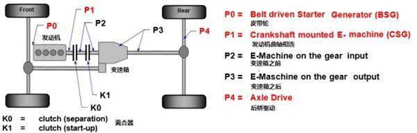 p0级混合动力车指那些发电机在发动机之前的汽车,常见的是一种被称之