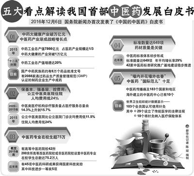 中医人均费用_中医养生图片(3)