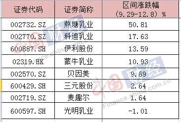 """光明乳业四上抽检34黑榜34品牌形象受损 业绩波动"""""""