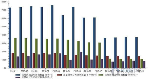 """2016年11月国内主要游戏公司游戏数量合计374个"""""""