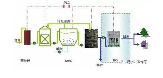 lm深度处理工艺是一种全新的生态处理工艺 ,在厌氧池加好氧池的基础