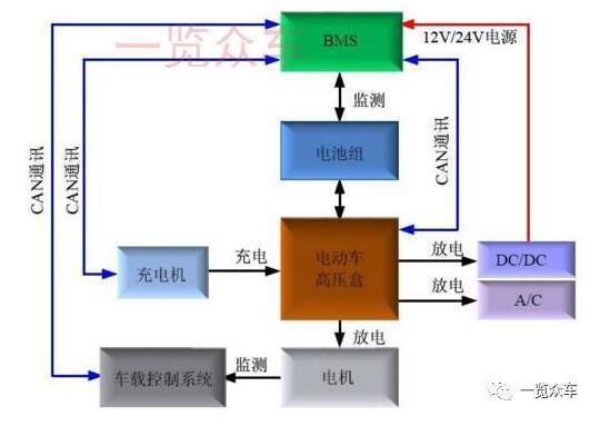 电动汽车高压配电箱市场及企业分析(新能源汽车报告十六)