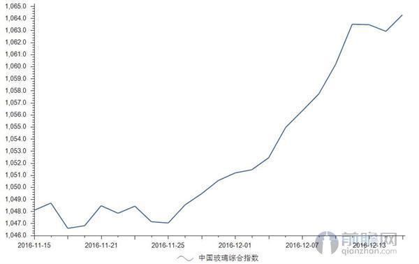"""玻璃市场呈冲高走势 12月15日综合指数再涨133点"""""""