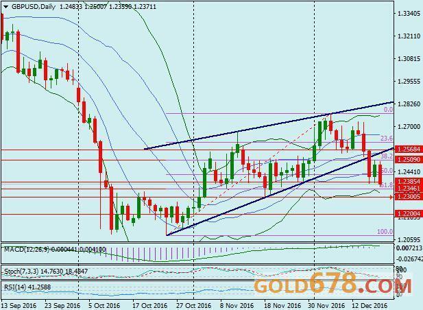 英镑确认跌破上升楔形并失守1.24,短线或进一步修正