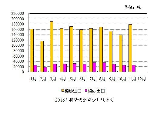 """11月我国棉纱线进出口情况 进出口量均同比增长"""""""