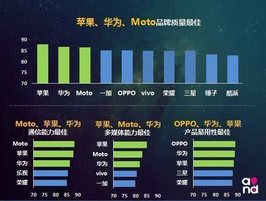 """2016中国移动终端质量报告出炉  苹果品牌质量最佳"""""""