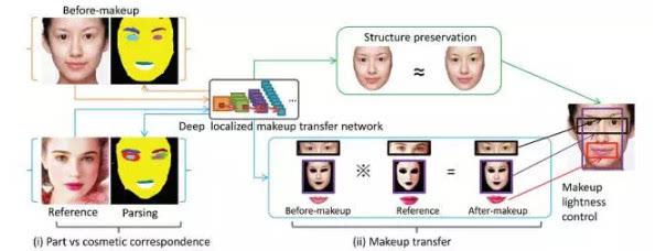 """基于深度学习的人脸自动美妆与深度哈希算法"""""""