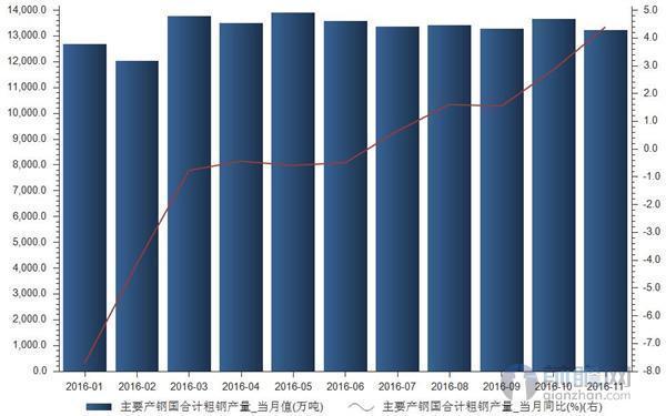 """2016年全球粗钢产量增速由负转正逐渐上升"""""""