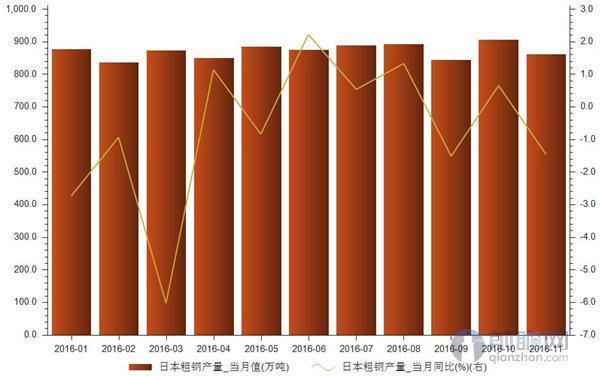 """11月日本粗钢产量降至8618万吨 同比下降145"""""""