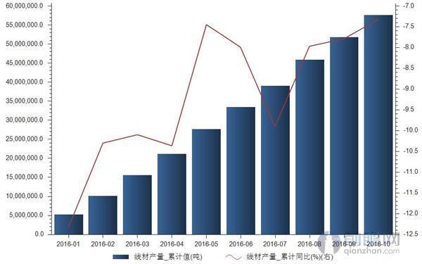 """前十月我国线材产量5766万吨 同比下降733。"""""""