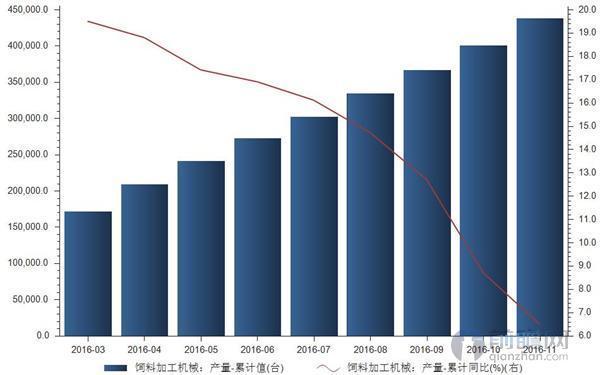 """111月我国饲料加工机械产量同比增长65"""""""