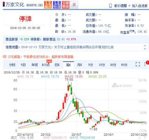 """赵薇斥资31亿元九折收购A股万家文化"""""""
