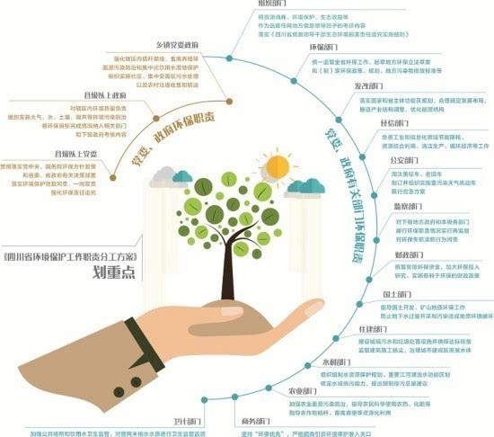 """《四川省环境保护工作职责分工方案》12月20日公布,标志着""""环保部门单"""