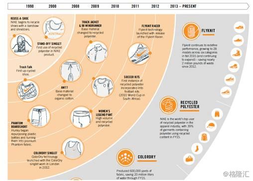 耐克可持续性发展规划中的主打产品图片