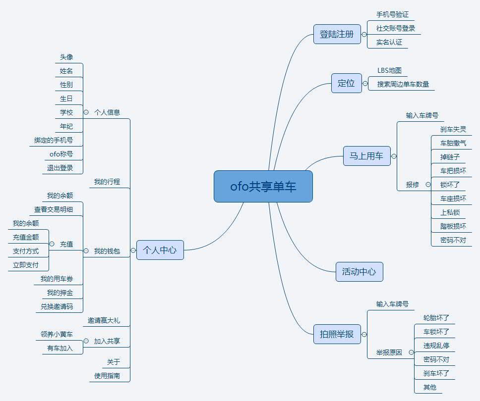 科技 正文  ofo共享单车app产品结构可以分为六大模块:登录注册,定位
