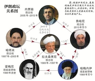 贾尼/据伊朗媒体报道,伊朗前总统阿克巴尔·哈什米·拉夫桑贾尼8日病逝...