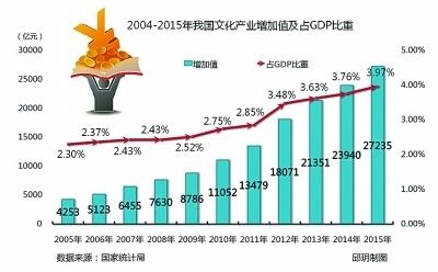 2020年我国文化产业力争gdp占比_过去五年,中国文化产业及投资成绩如何