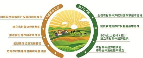 四川深化农村集体产权制度改革 发展农村新型集体经济