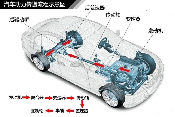 传统电动汽车的传动方案是把电机的输出扭矩通过变速器和差速器等传递