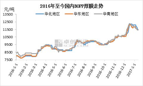 持续下跌半月后BOPP现反弹态势?