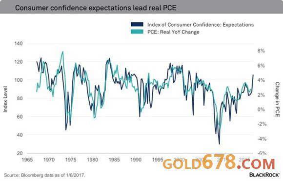 两大关键迹象显示,美国2017年经济表现将不负众望
