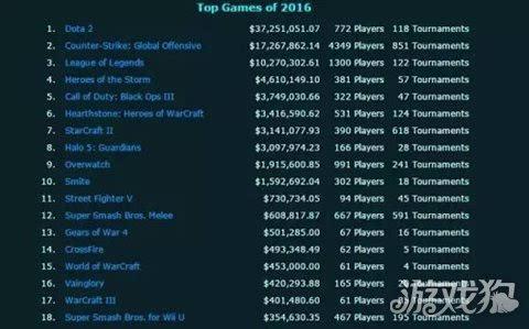 电竞工资排行_2020电竞俱乐部奖金收入排行:Secret第十