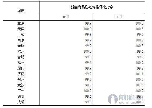 楼市调控效果显现 12月热点城市房价仅广州环比上涨