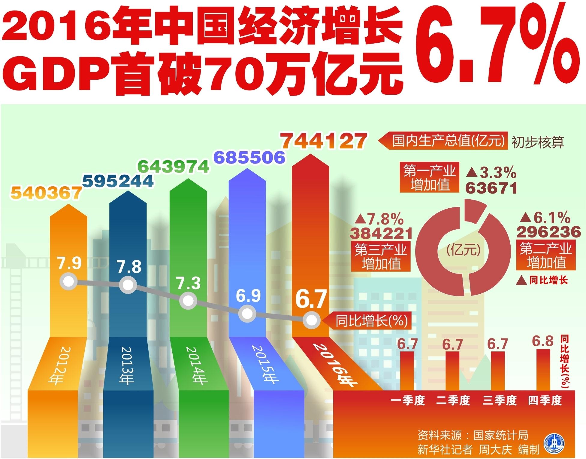 万亿gdp_城市化进入下半场,谁崛起 谁掉队 2018中国城市GDP前20座次终排定(3)