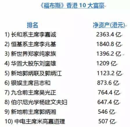 最新《福布斯》香港排行榜中,前10名中8名是房产商