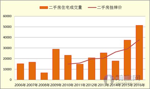 2016年厦门二手房表现抢眼 成交量总计51432套