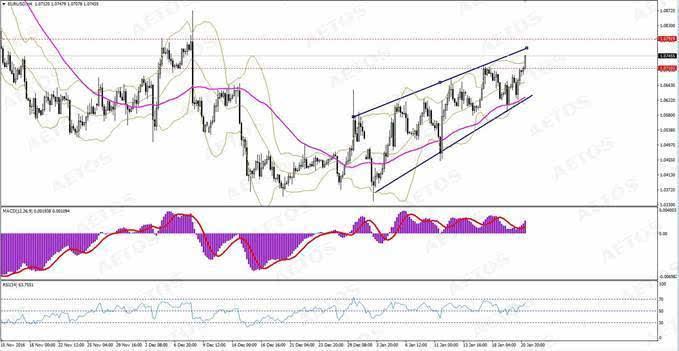 AETOS:美元面对政策风险,欧系货币全线走高