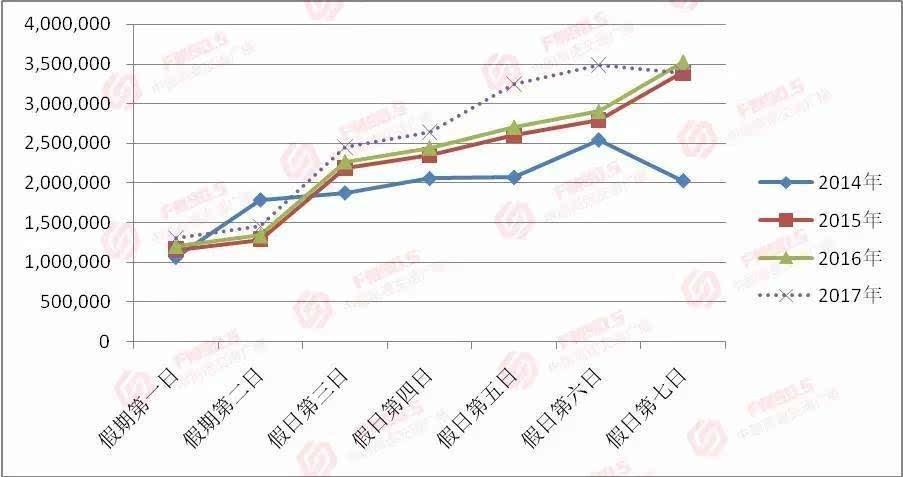 2014年至2017年春节期间全省高速公路流量走势图 -春节七天,免费