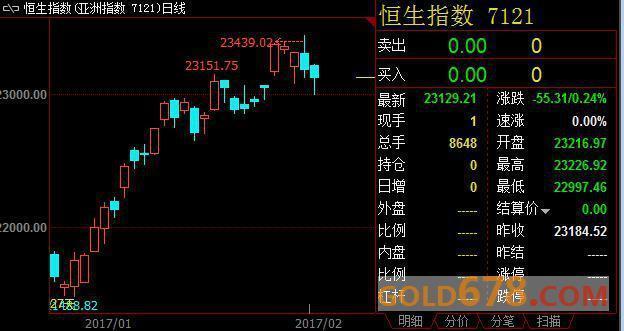 [港股收盘]恒生指数收跌0.2%,因中国意外收紧流动性