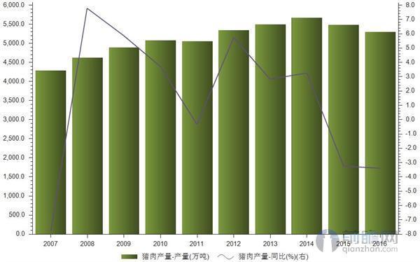 荞麦猪肉持续下降2016年缩减至5299万吨金产量片注意事项图片