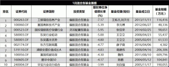 富国低碳环保股票:混合型基金月度红黑榜:富国低碳环保