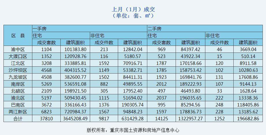 2017年1月重庆新房成交两江新区以6823套居首