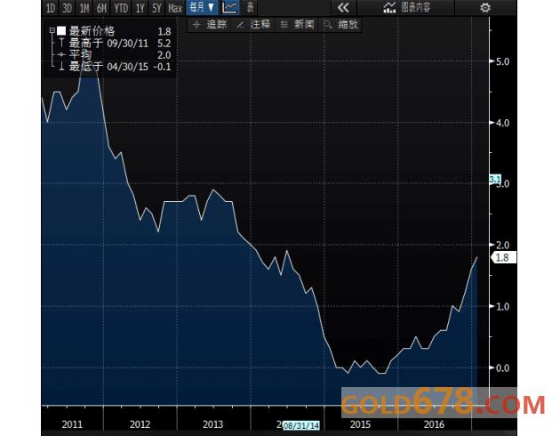 英国1月CPI年率创逾两年半新高,因燃油价钱飙升