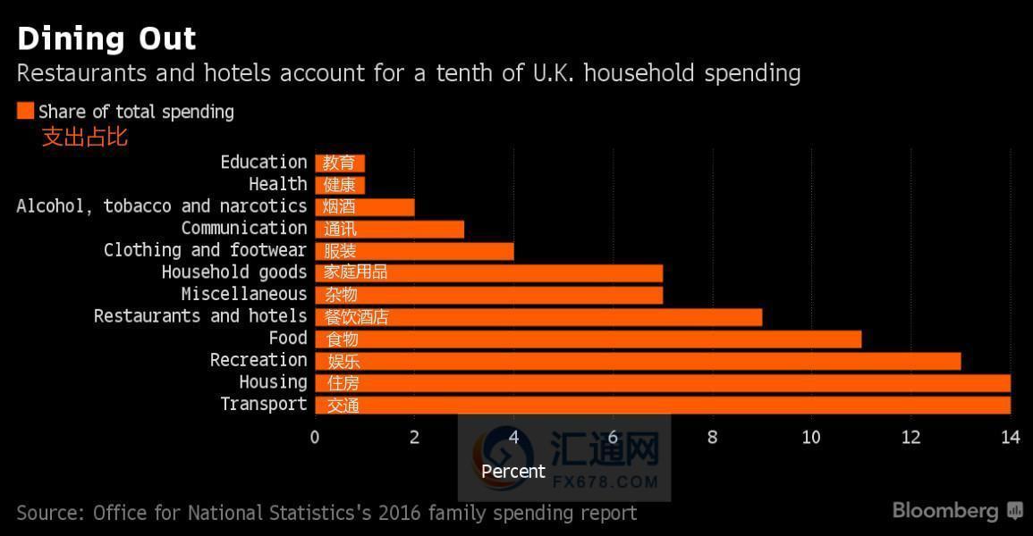 英国经济坚挺的动力所在:一图揭示英国家庭消费结构