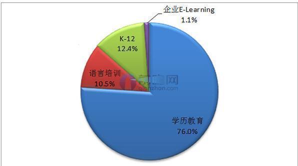 图表:在线教育投资结构