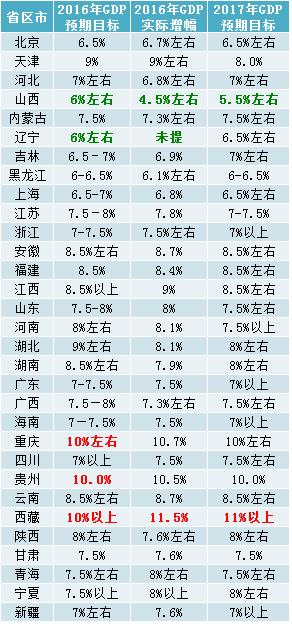 安徽各个区的GDP排行榜_最新 安徽各县区gdp排名和人均gdp排名,你的老家第几名(3)