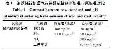 钢铁行业烧结烟气脱硫现状及协同治理对策建议