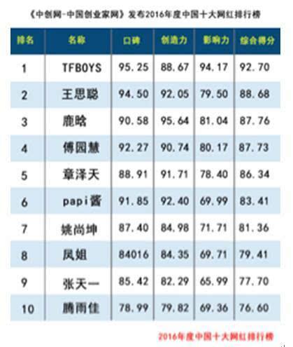 2016中国十大网红排行榜出炉 TFBOYS组合夺冠