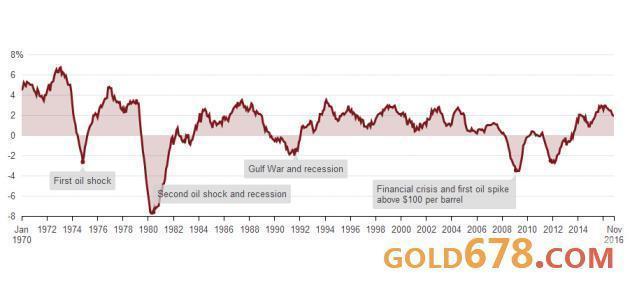 莫对美国汽油过剩恐慌,经济衰退或石油危机并未发生