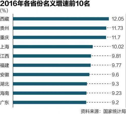 各市人均gdp排名_山东gdp各市排名2019