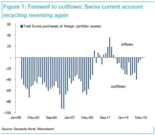德银:三大利空相继发力,欧元兑瑞郎料跌至平价