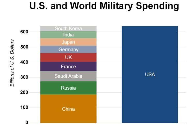 2019世界军费排行榜_专家 中国军费应大幅增至占GDP的2.6 左右