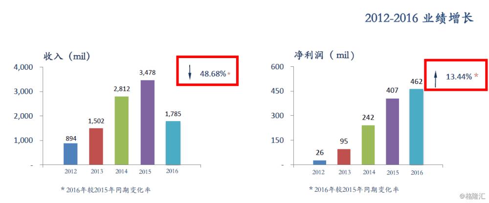 协合新能源(0182.HK)2016年业绩会纪要
