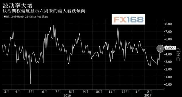 """原油""""价格泡沫""""破裂期权市场显示六周来最大看跌倾向"""