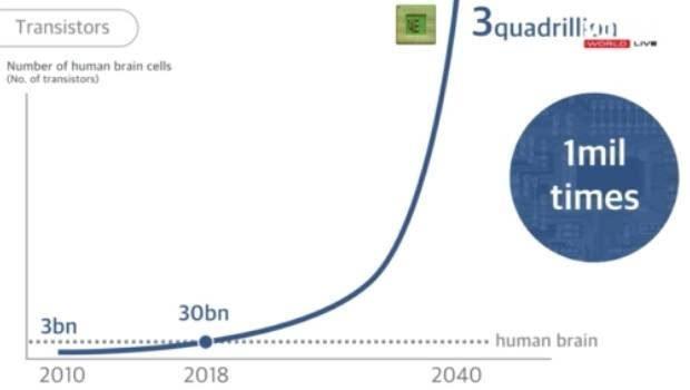 平台 孙正义 机器人智商将是人类的50倍,30年内超级人工智能一定